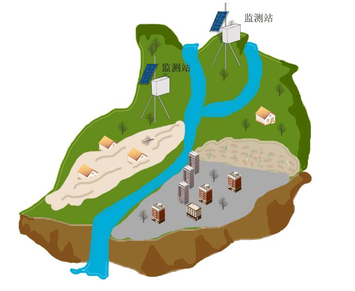 山洪灾害预警系统