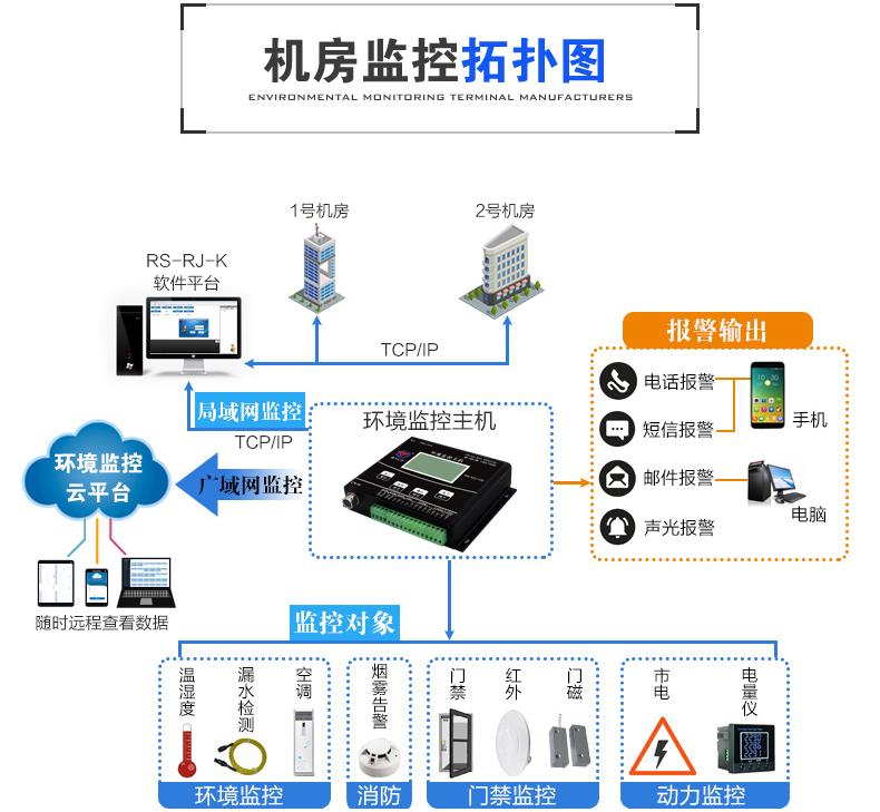 揭秘机房环境监控系统
